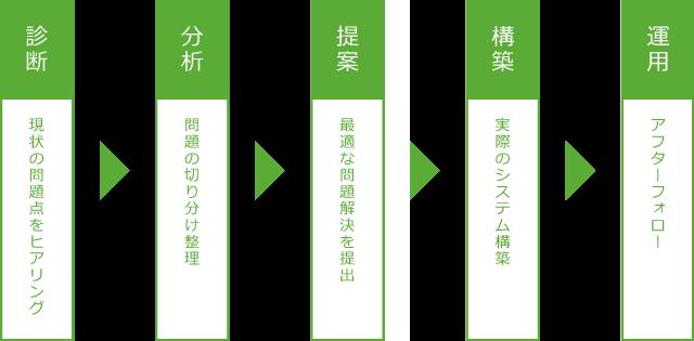 サービス内容_画像